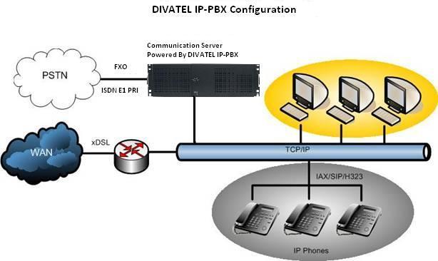 DIVATEL IPPBX CONFIGURATION